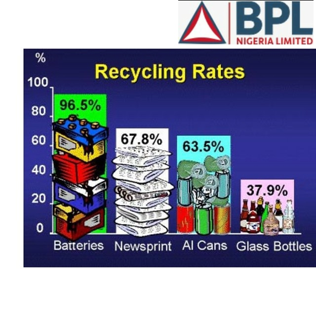 Recycling of Lead-Acid Batteries: Perspectives